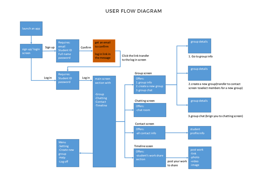 User Flow Diagram of Chatapp